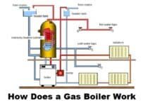 How Does a Gas Boiler Work